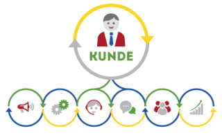 Kundenmanagement